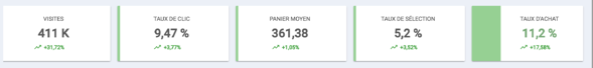 Taux d'achat metrics.png